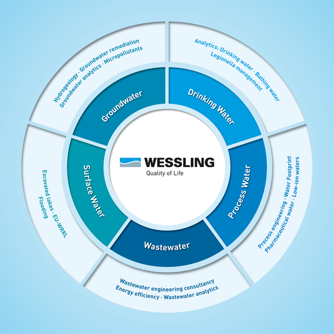 WESSLING offers consulting and analysis concerning the entire water cycle