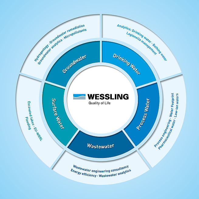 The services of WESSLING in the field of water